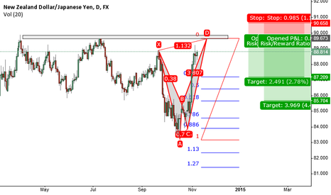 NZDJPY: Alternate Bat and eight month high confluence