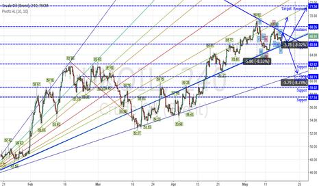 UKOIL: UK oil in triangle