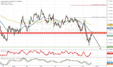 EURUSD: Euro Wave 4 Complete?