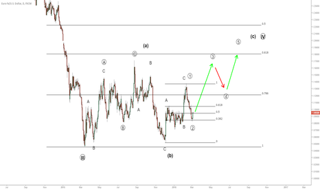EURUSD: Despite big event risk ahead. This is still a trad-able bottom.