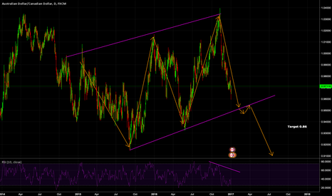 AUDCAD: It is going to hit the major level shortly