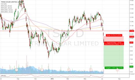 TSL: Trade #34 - Short TSL