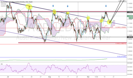 AUDNZD: wait for the right price action