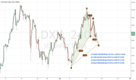 DXY: King Dollar Strength will continue
