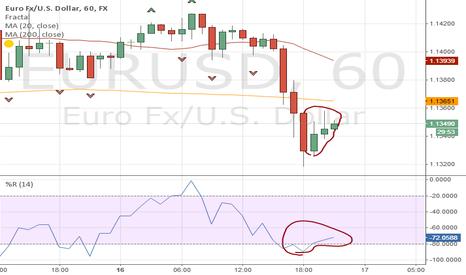 EURUSD: chart