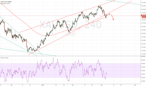 XAUUSD: Gold broke out of the wedge