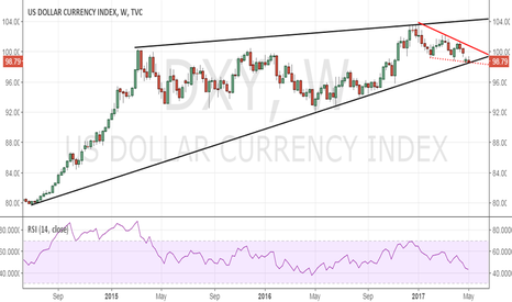 DXY: Dollar Index risks breaching rising trend line