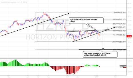HZNP: Horizon Pharma PLC heading SOUTH??????
