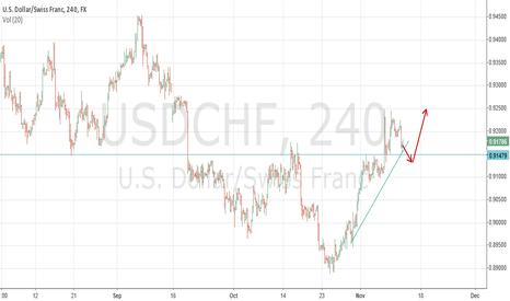 USDCHF: long $USDCHF at 0,91479