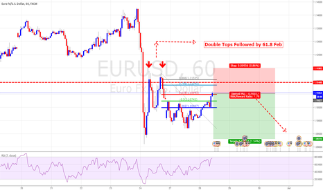 EURUSD: 2618 Trade Formation With Feb Confluence