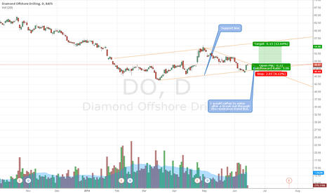 DO: Do can go higher if break the trend line