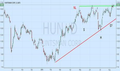 "HUN: $HUN Head & Shoulders Bullish in View of $CC Big ""Beat."""