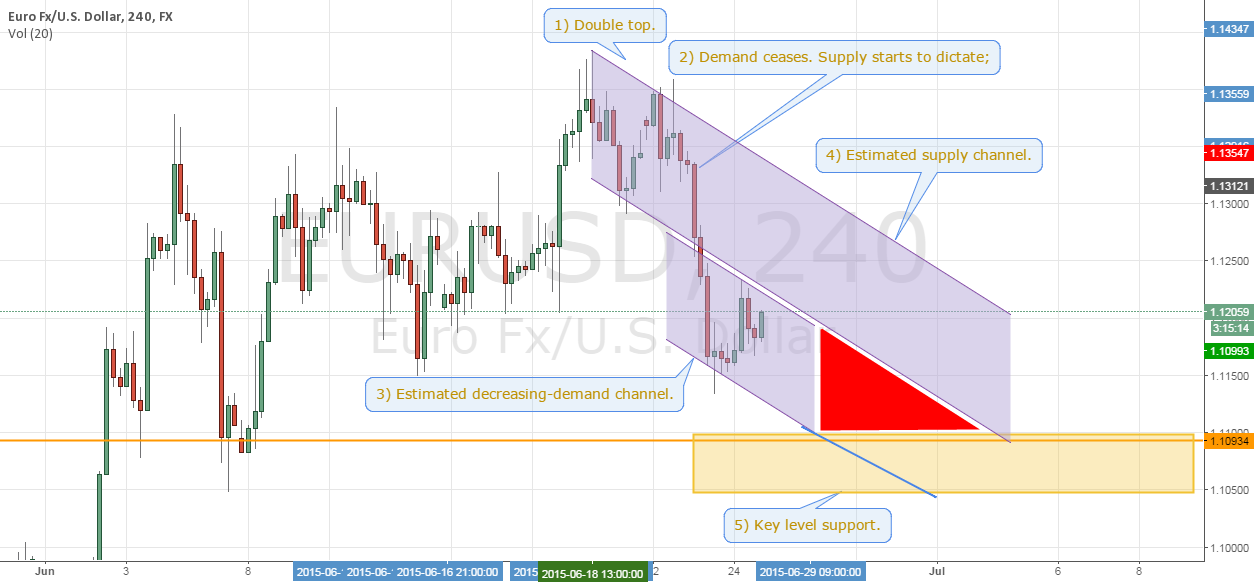 Overall analysis EURUSD