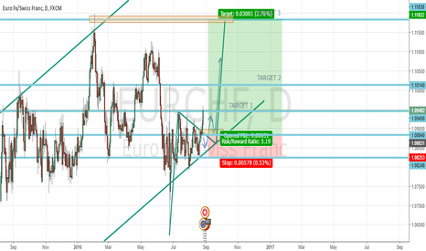 EURCHF: LONG TERM IN EURCHF - D1 - TRIANGLE PATTERN BROKEN