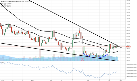 ACIA: $ACIA edging closer to breaking the downtrend...still time