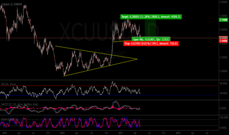 XCUUSD: Long in Copper