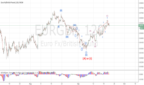 EURGBP: EURGBP wave C is starting now