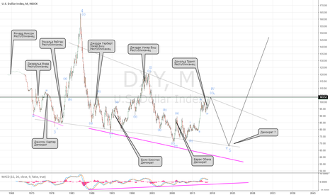 DXY: Индекс доллара