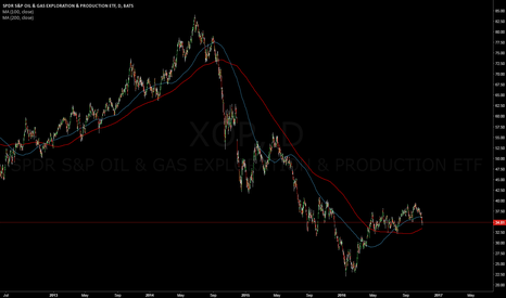XOP: XOP | SPDR S&P OIL & GAS
