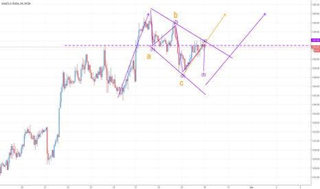 XAUUSD: Two possible moves for GOLD in next few days
