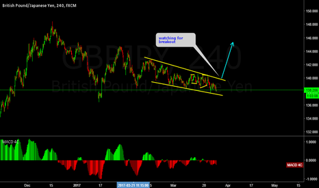GBPJPY: GBPJPY expecting an up move