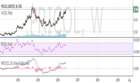 PRICOL: Pricol- weekly - Bullish