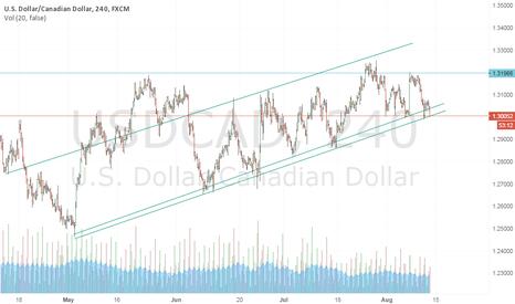 USDCAD: USD CAD SHORT