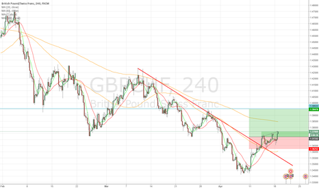 GBPCHF: GBP/CHF Long position
