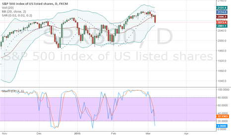 SPX500: S&p small timeframe 2059 is next bolinger lower band..