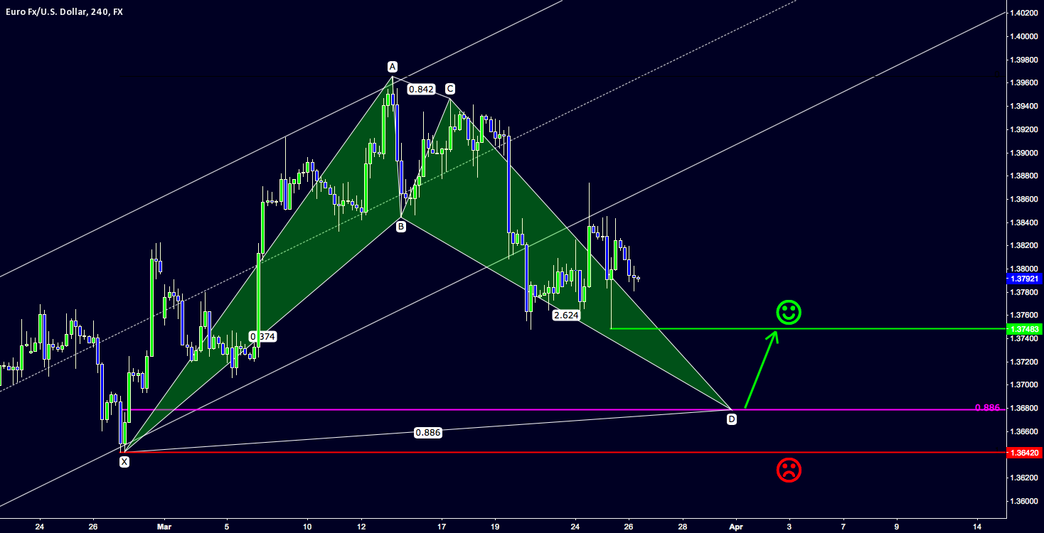 Waiting for a second Bat Pattern completion in EUR-USD 4 h chart