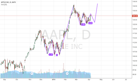 AAPL: Three driver pattern