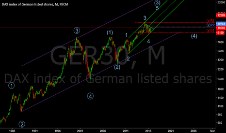 GER30: GER30 hit yearly pp and green trend line
