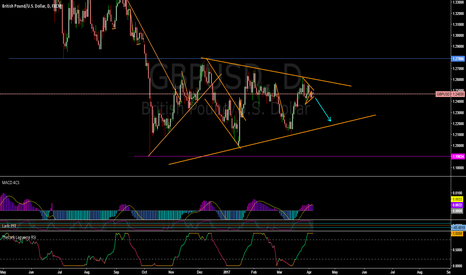 GBPUSD: GBPUSD possible daily triangle