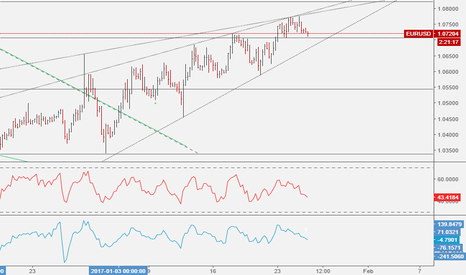 EURUSD: EURUSD: Rising Wedge