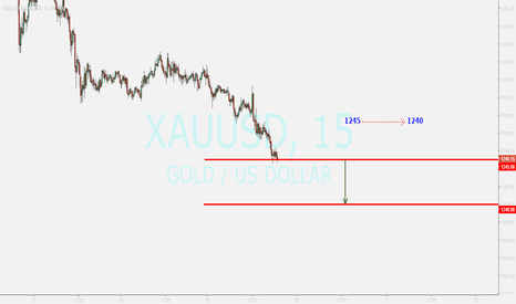 XAUUSD: GOLD update....sell after breakout