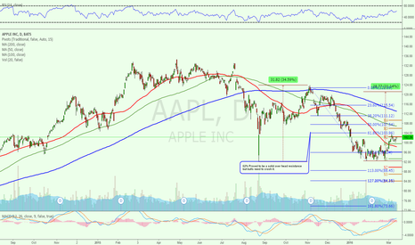 AAPL: $AAPL Price Weakness Remains and Is Worrisome