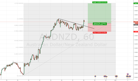 AUDNZD: AUDNZD Long on the Breakout