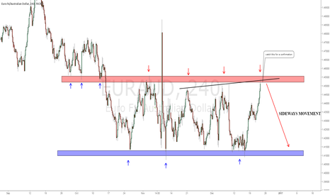 EURAUD: SHORT OPPORTUNITY