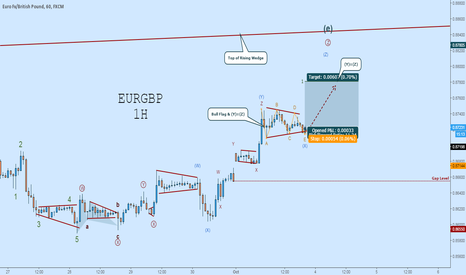 EURGBP: EURGBP Long:  Buy the Triangle Breakout
