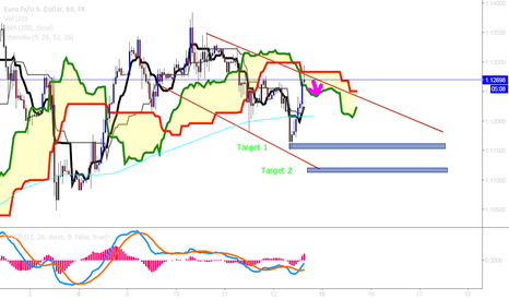 EURUSD: EUR/USD 1.1600 TARGET 1 - SHORT