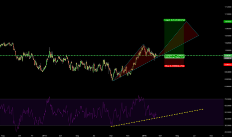 AUDCAD: 247 AUDCAD BULL TREND CONTINUATION