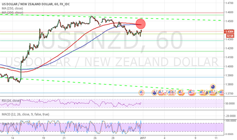 USDNZD: MAs Crossing, Could USDNZD go down in the short term?