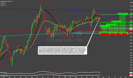 AUDJPY: AUDJPY; Price Action Analysis, LSMA band