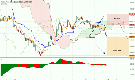 GBPNZD: GBPNZD Panoptic Weekly Map