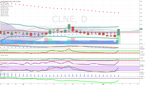 CLNE: pennies to thousands gas candidate above cloud  good earnings