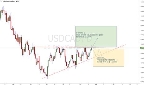 USDCAD: USDCAD two possible scenarios at this time.