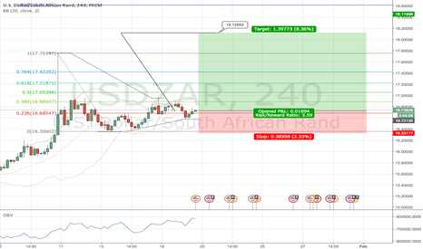 USDZAR: USDZAR worth a long