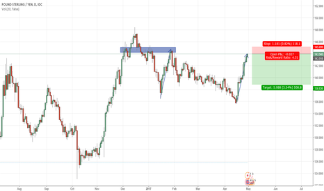 GBPJPY: Simple.