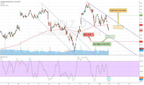 MDLZ: One of the Best Bets coming into play MDLZ