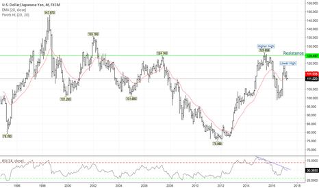 USDJPY: Potential for further Yen Strength.